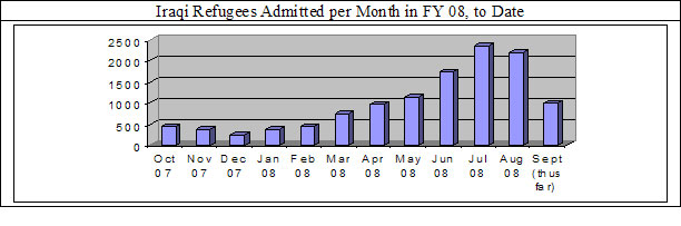 Iraqi Refugees Admitted per Month in FY O8 to Date