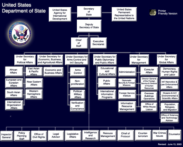 Department of State Organization Chart