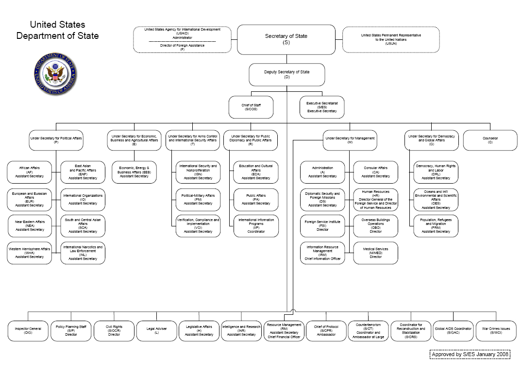 Organization chart for the U.S. Department of State
