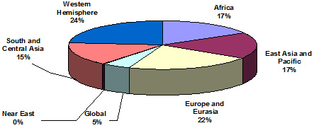 Pie chart shows project funding by region and percentage: Western Hemisphere - 24 percent; Africa - 17 percent; East Asia and the Pacific - 17 percent; Europe and Eurasia - 22 percent; Near East - 0 percent; South and Central Asia - 15 percent; Global - 5 percent