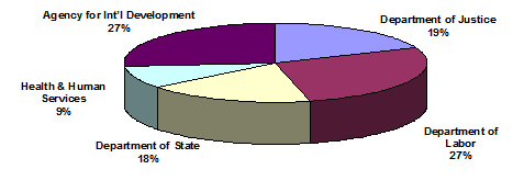 Pie chart shows the breakdown in funding by USG agency: Dept of Labor - 27 percent; Dept of State - 18 percent; Health and Human Services - 9 percent; USAID - 27 percent; and Dept of Justice - 19 percent.