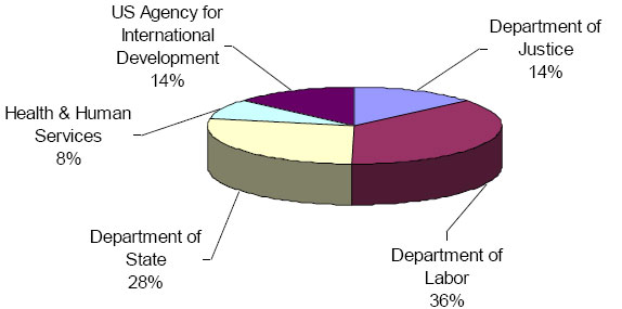 Pie chart: USG agency obligations for anti-trafficking in persons projects in FY2007. Dept of Justice 14; Dept of Labor 36; Dept of State 28; Health & Human Services 8; USAID 14.