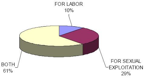 Pie chart: USG anti-trafficking in persons obligated project funding by type of trafficking in FY2007. For labor 10; for sexual exploitation 29; both 61.