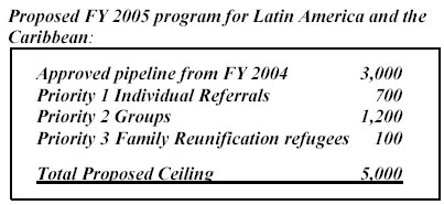 Porposed FY 2005 Program for Latin America and the Caribbean