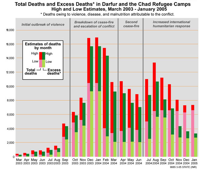 Total Deaths and Excess Deaths in Darfur and the Chad Refugee Camps. See text for more details.