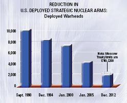 Reduction in U.S. Deployed Strategic Nuclear Arms: Deployed Warheads graph