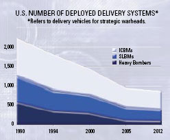 U.S. Number of Deployed Delivery Systems graph