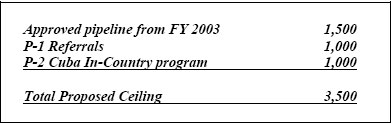 Propsoed FY 2004 program for Latin America graph