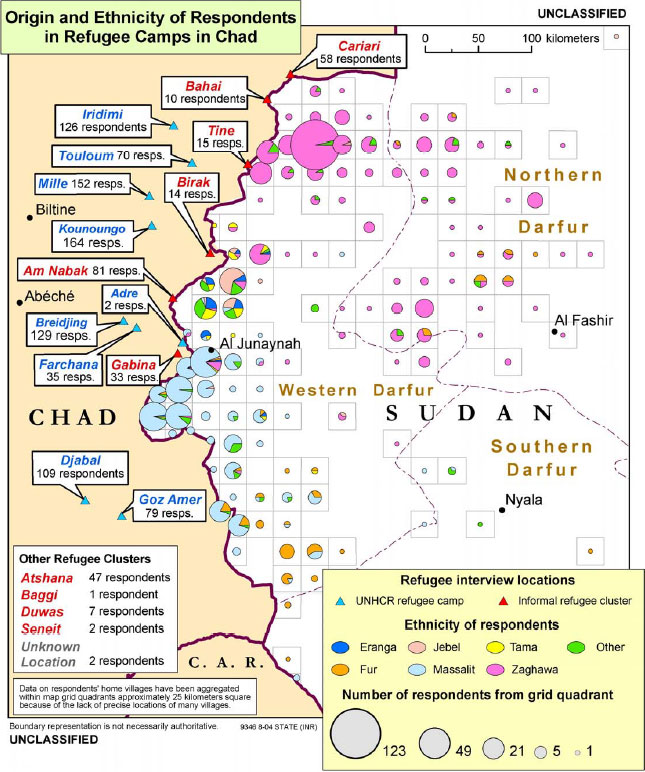 Origin and Ethnicity of Respondents in Refugee Camps in Chad